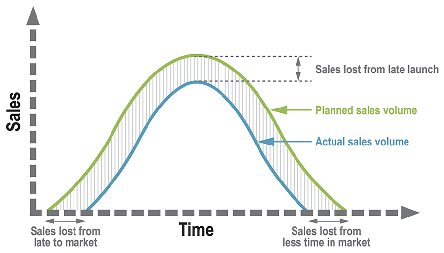 Planned Sales versus Actual Sales Chart
