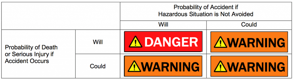 ANSI Z535 Standard: Danger-Warning Signal Word Comparison