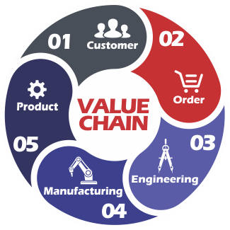 Industrial Value Chain