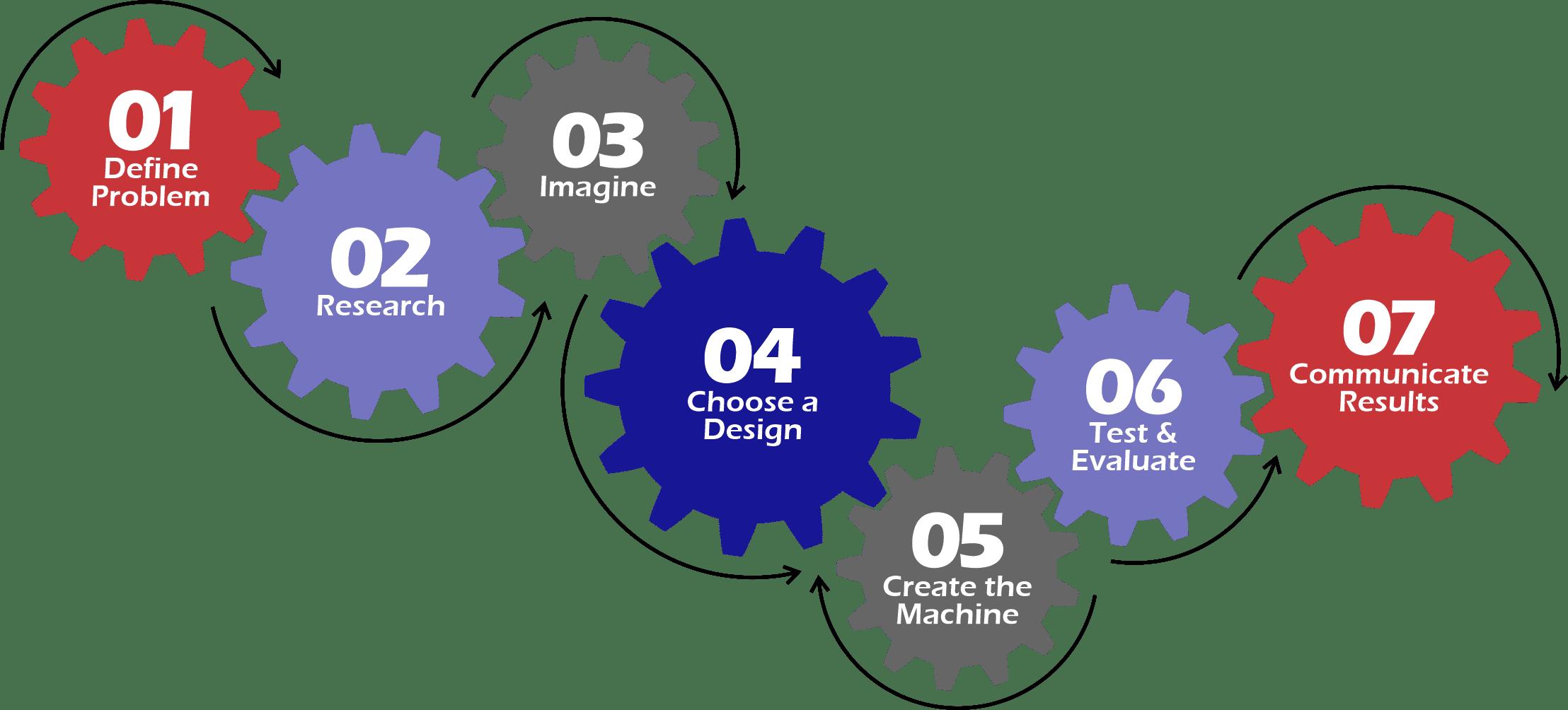 315 Machine Design - Design Process